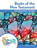 Bible Basic Infographic: Books of the New Testament Download
